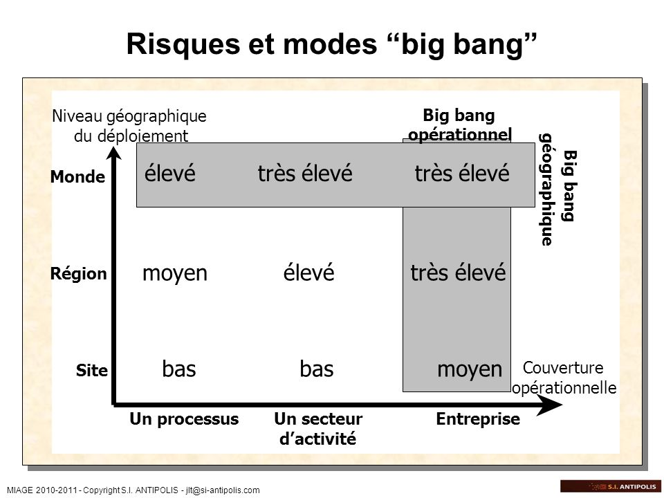 Risques et modes big bang