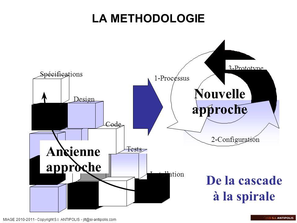 Nouvelle Ancienne approche De la cascade à la spirale LA METHODOLOGIE
