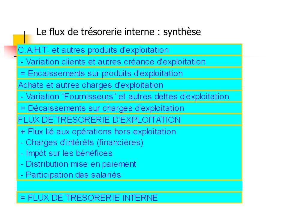 Le flux de trésorerie interne : synthèse