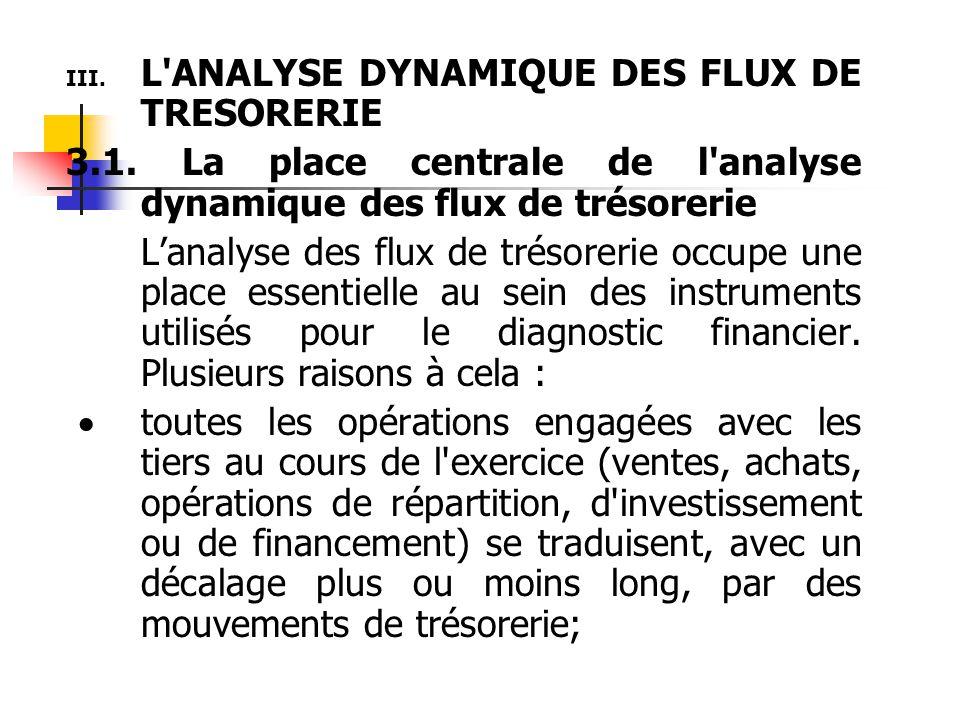 L ANALYSE DYNAMIQUE DES FLUX DE TRESORERIE