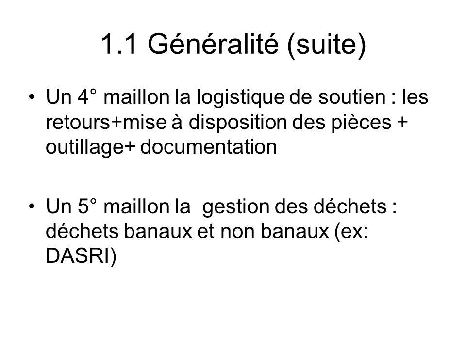 1.1 Généralité (suite) Un 4° maillon la logistique de soutien : les retours+mise à disposition des pièces + outillage+ documentation.