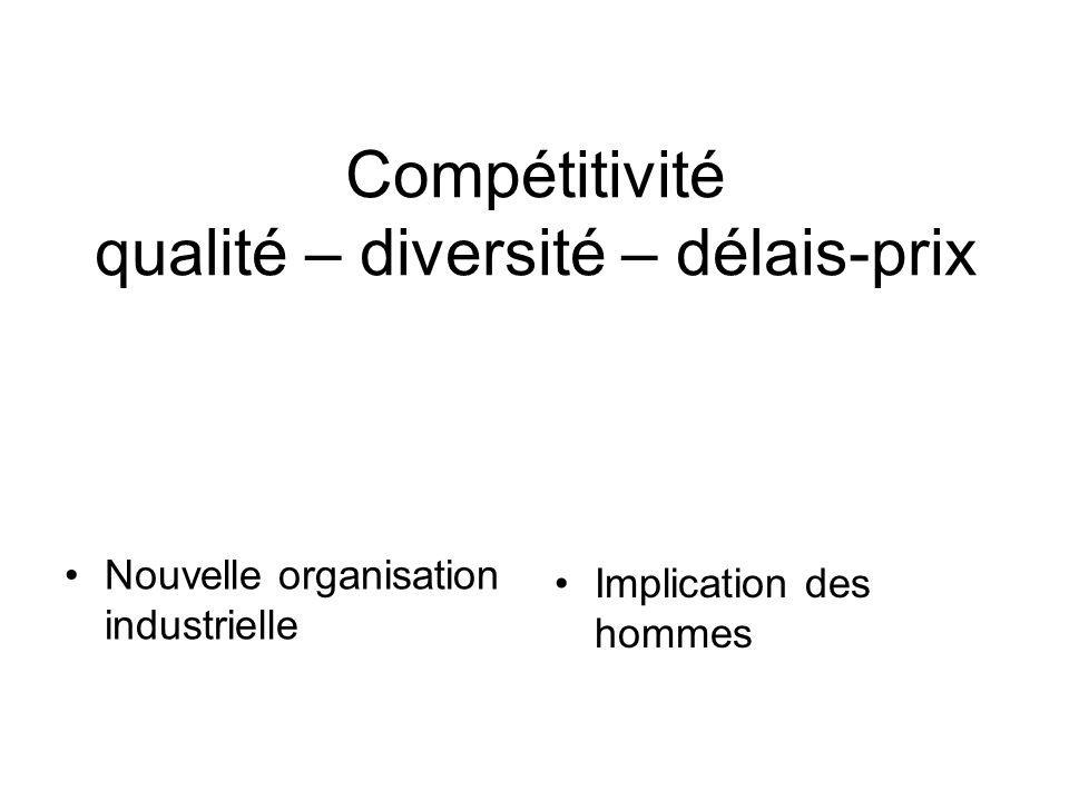 Compétitivité qualité – diversité – délais-prix