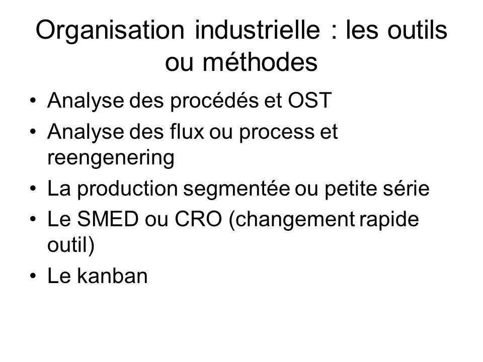 Organisation industrielle : les outils ou méthodes
