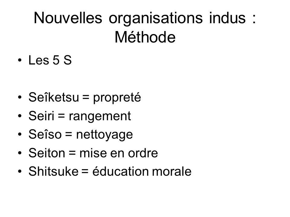 Nouvelles organisations indus : Méthode