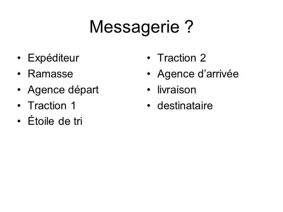Messagerie Expéditeur Ramasse Agence départ Traction 1 Étoile de tri