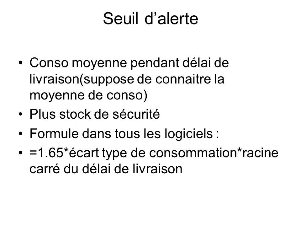 Seuil d'alerte Conso moyenne pendant délai de livraison(suppose de connaitre la moyenne de conso) Plus stock de sécurité.