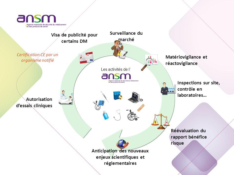 Gouvernance de l'ANSM Conseil d'administration
