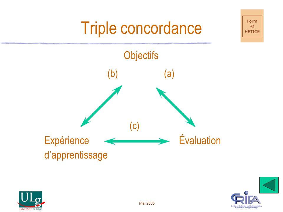Triple concordance (c) Objectifs Expérience Évaluation d'apprentissage