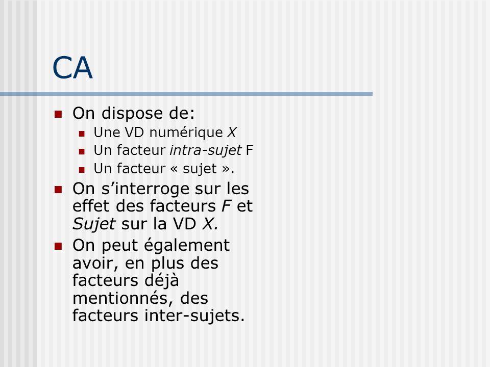 CA On dispose de: Une VD numérique X. Un facteur intra-sujet F. Un facteur « sujet ».