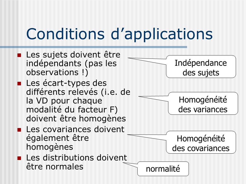 Conditions d'applications