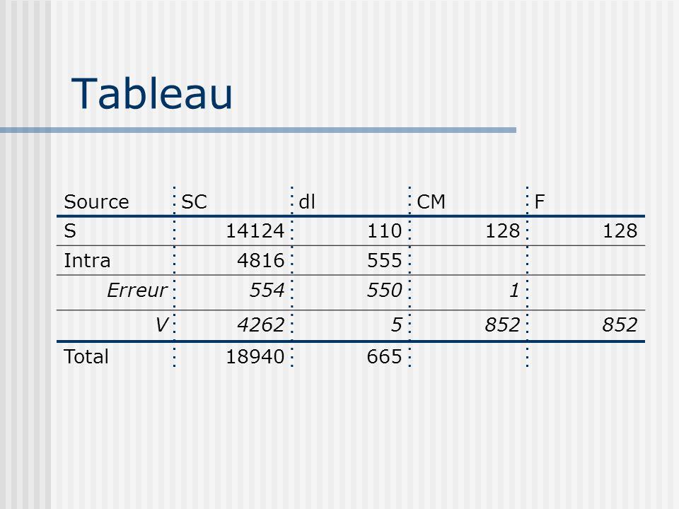 Tableau Source SC dl CM F S 14124 110 128 Intra 4816 555 Erreur 554