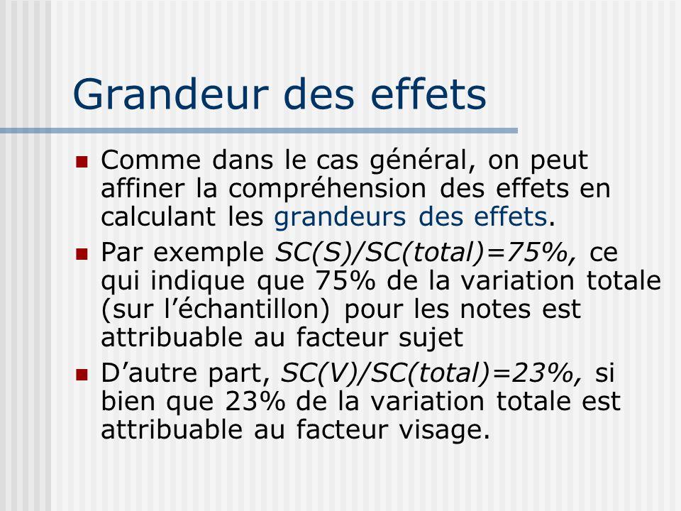 Grandeur des effetsComme dans le cas général, on peut affiner la compréhension des effets en calculant les grandeurs des effets.
