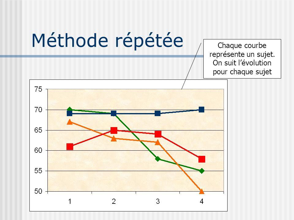 Méthode répétée Chaque courbe représente un sujet. On suit l'évolution pour chaque sujet