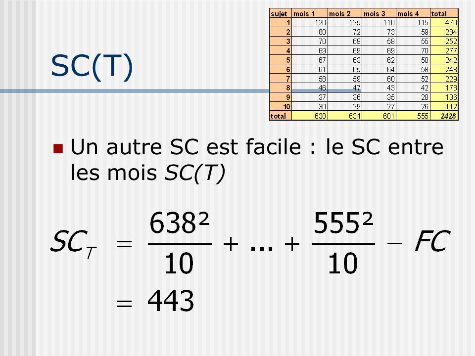SC(T) Un autre SC est facile : le SC entre les mois SC(T)