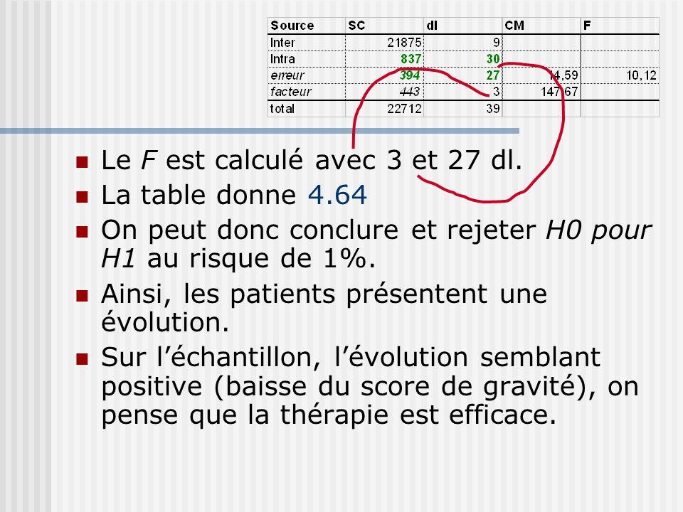 Le F est calculé avec 3 et 27 dl.