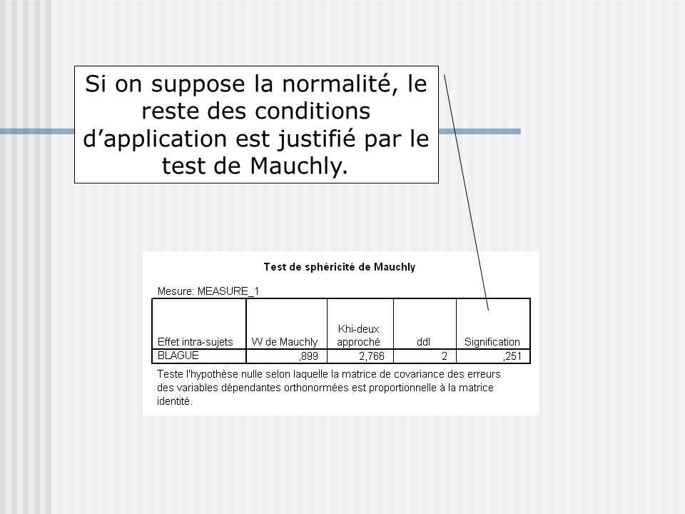 Si on suppose la normalité, le reste des conditions d'application est justifié par le test de Mauchly.