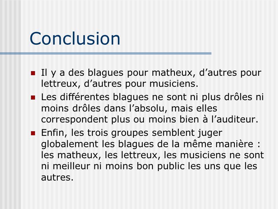Conclusion Il y a des blagues pour matheux, d'autres pour lettreux, d'autres pour musiciens.