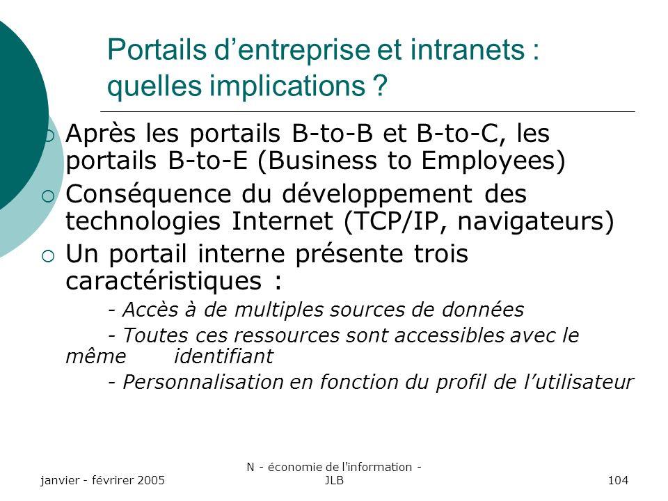 Portails d'entreprise et intranets : quelles implications