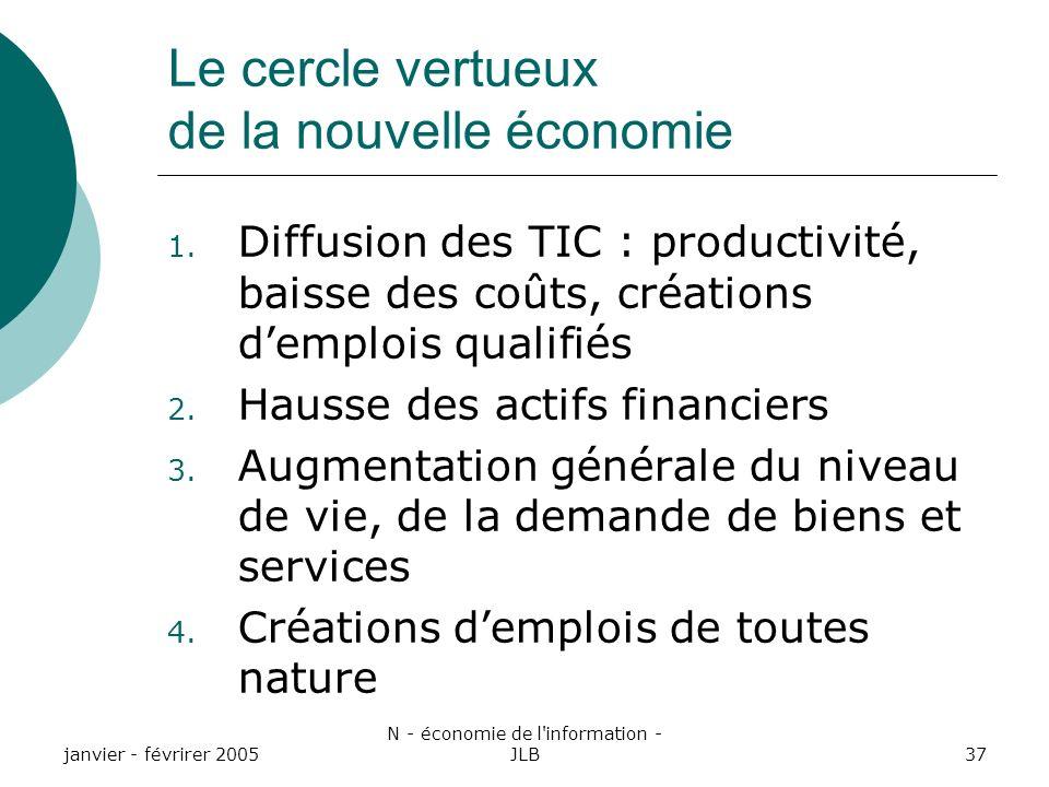 Le cercle vertueux de la nouvelle économie