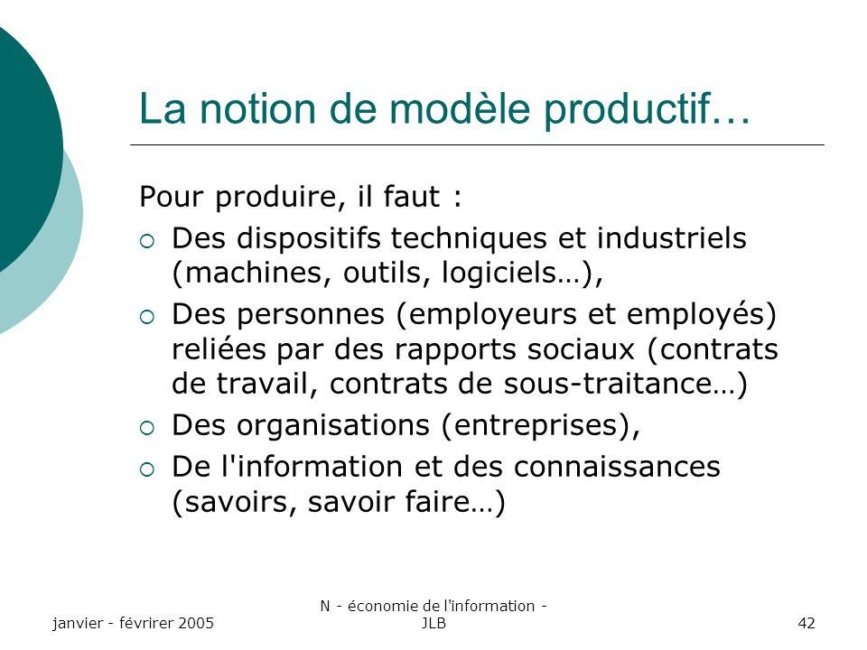 La notion de modèle productif…
