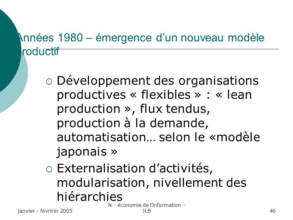 Années 1980 – émergence d'un nouveau modèle productif