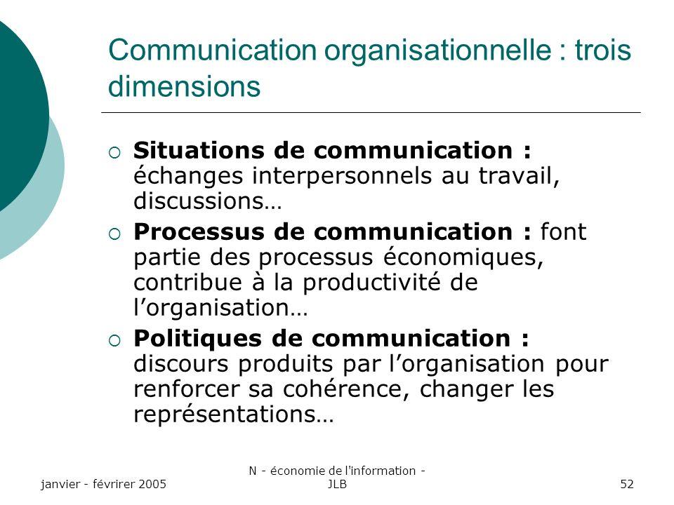 Communication organisationnelle : trois dimensions
