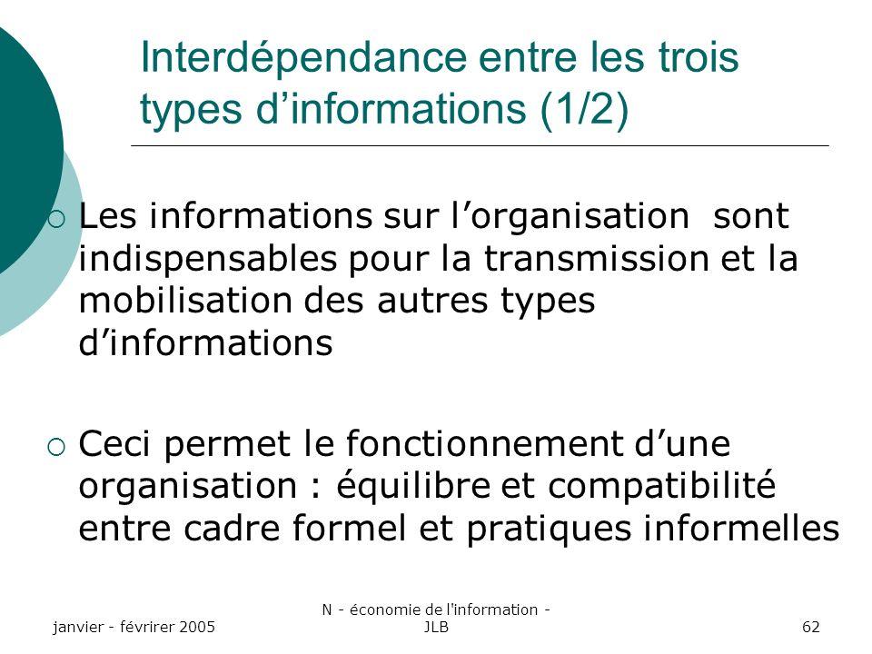 Interdépendance entre les trois types d'informations (1/2)