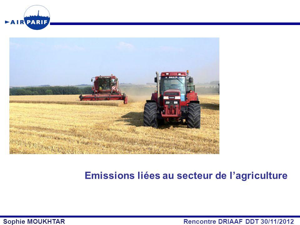 Emissions liées au secteur de l'agriculture