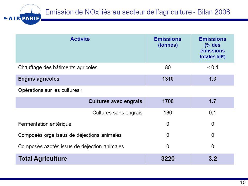 (% des émissions totales IdF)