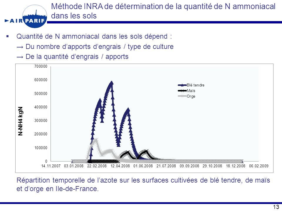 Méthode INRA de détermination de la quantité de N ammoniacal