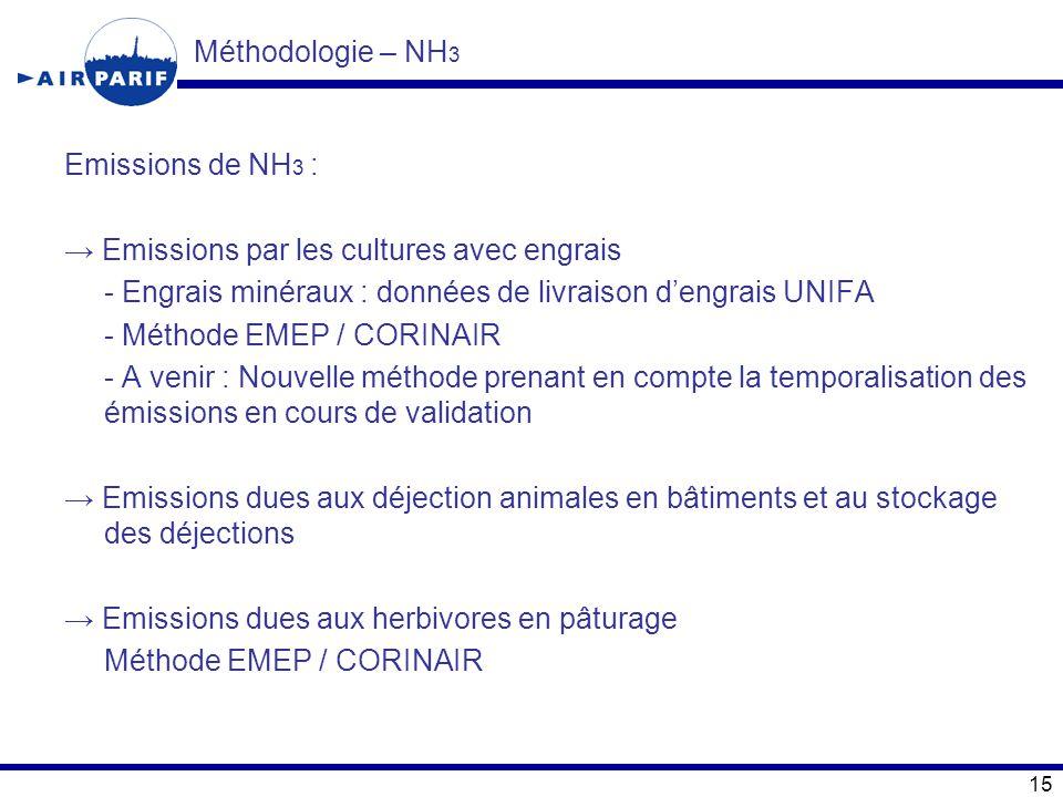 Méthodologie – NH3 Emissions de NH3 : → Emissions par les cultures avec engrais. - Engrais minéraux : données de livraison d'engrais UNIFA.