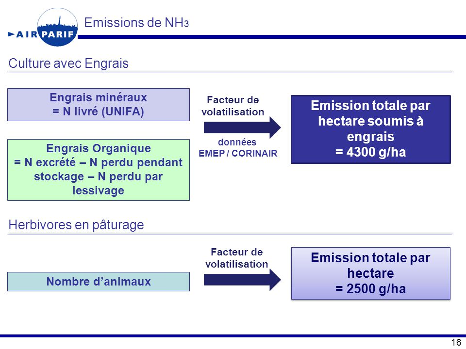 Emission totale par hectare soumis à engrais