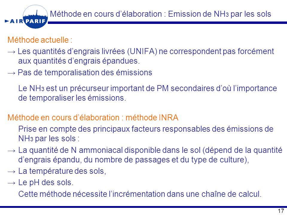 Méthode en cours d'élaboration : Emission de NH3 par les sols