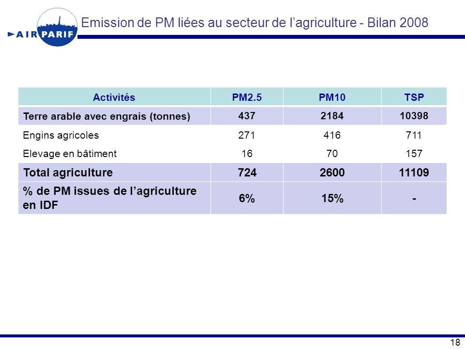 Emission de PM liées au secteur de l'agriculture - Bilan 2008