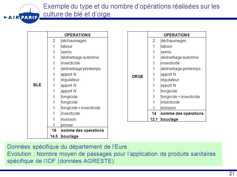Exemple du type et du nombre d'opérations réalisées sur les culture de blé et d'orge