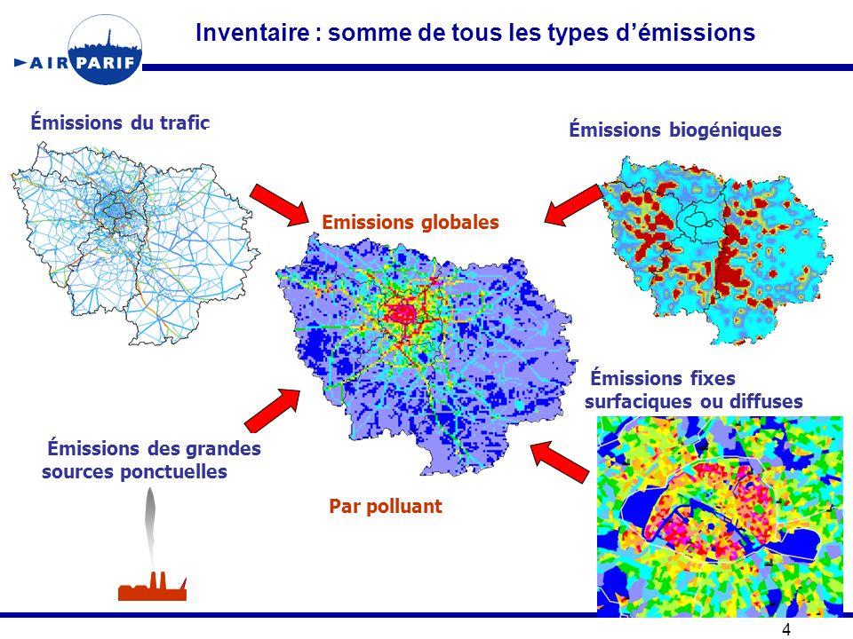 Inventaire : somme de tous les types d'émissions