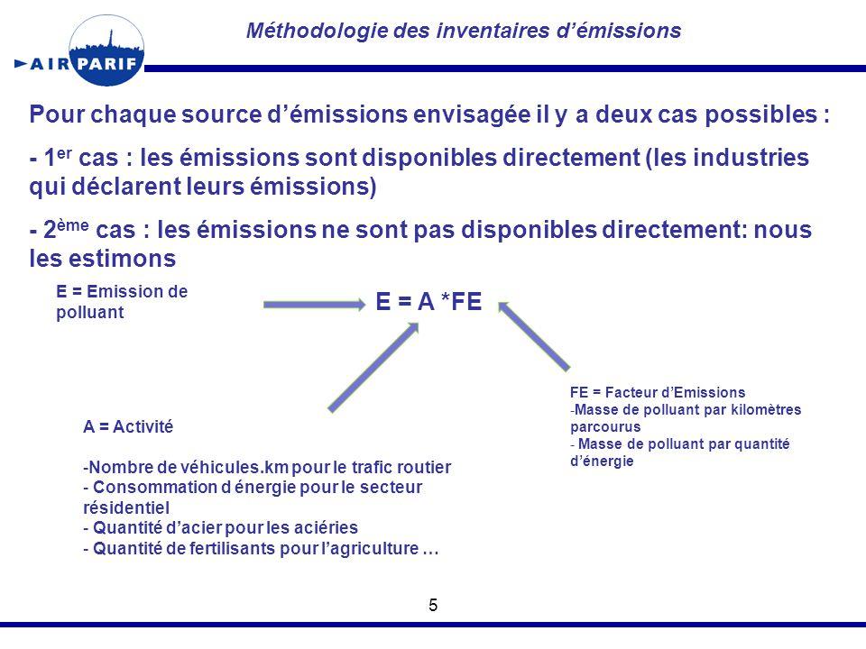 Méthodologie des inventaires d'émissions