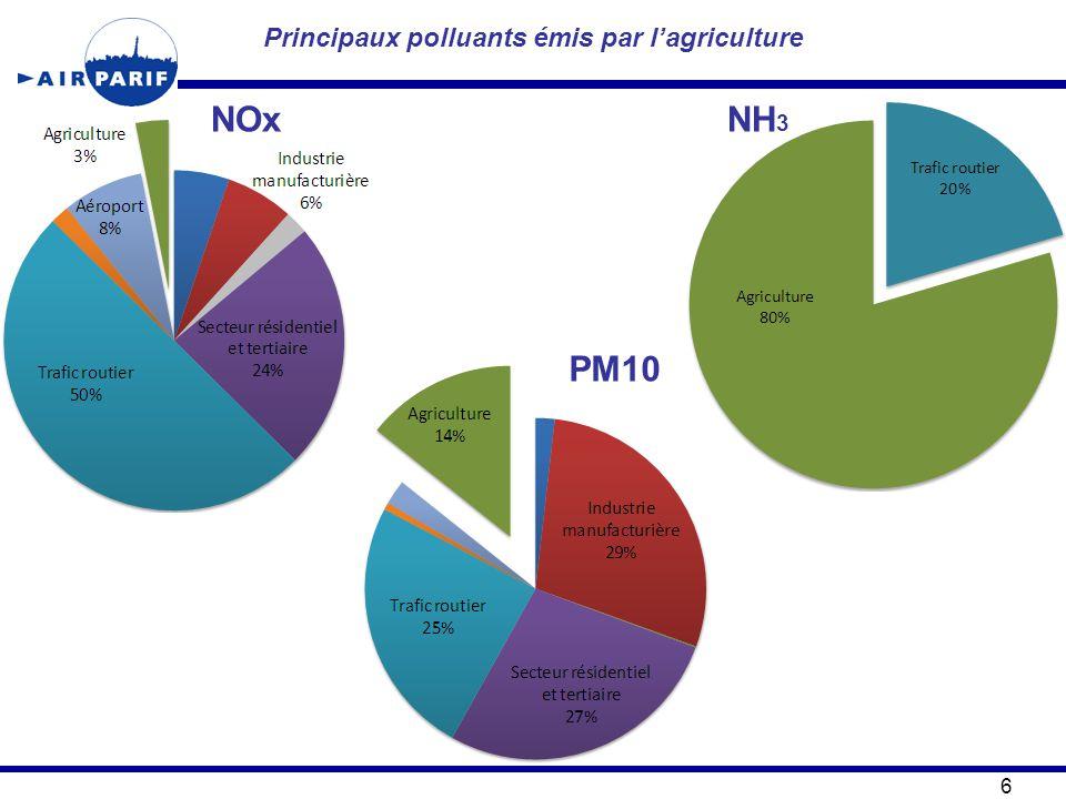 Principaux polluants émis par l'agriculture