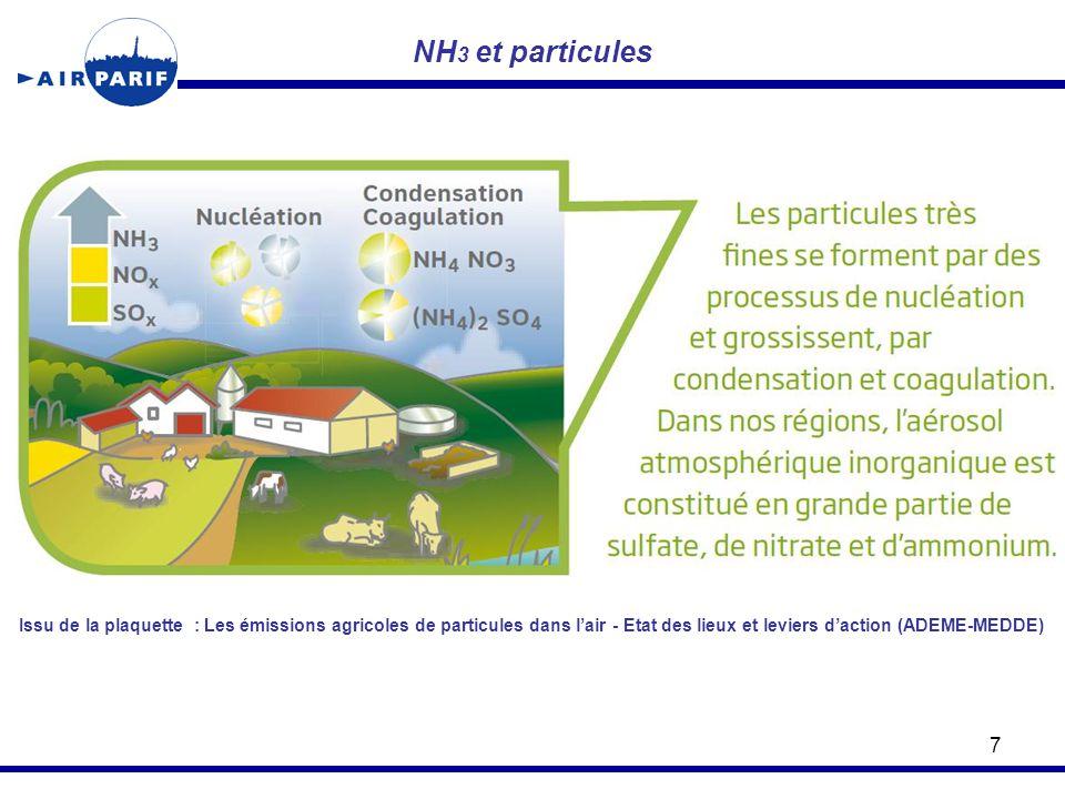 NH3 et particules Issu de la plaquette : Les émissions agricoles de particules dans l'air - Etat des lieux et leviers d'action (ADEME-MEDDE)