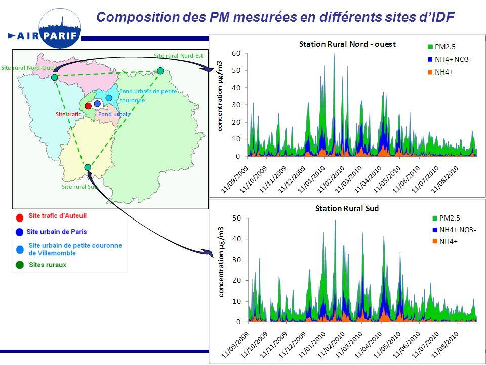 Composition des PM mesurées en différents sites d'IDF