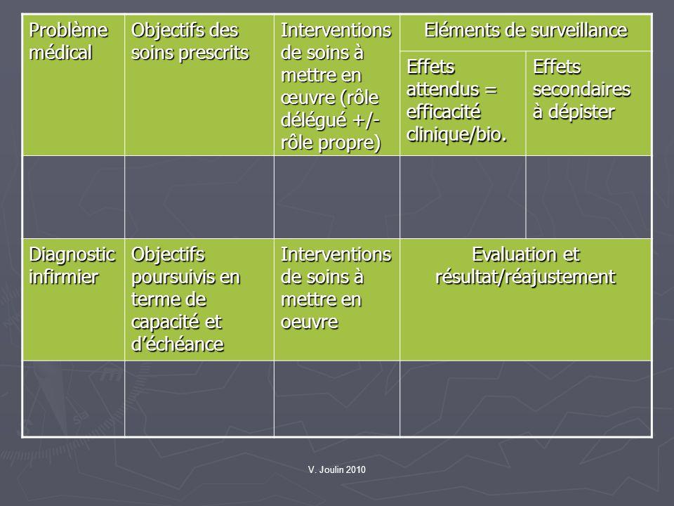 Objectifs des soins prescrits