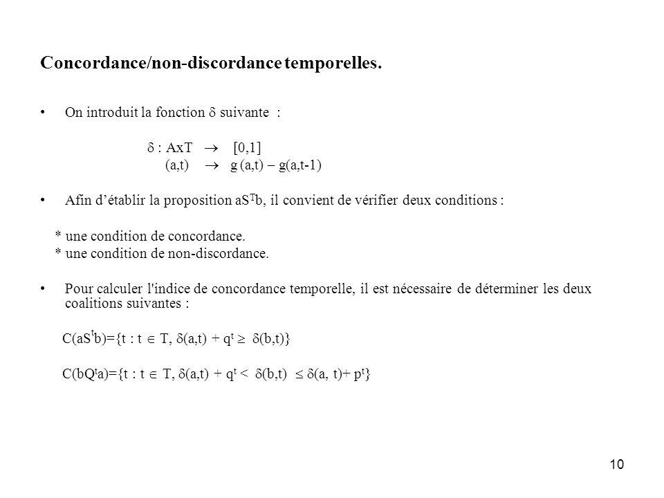 Concordance/non-discordance temporelles.
