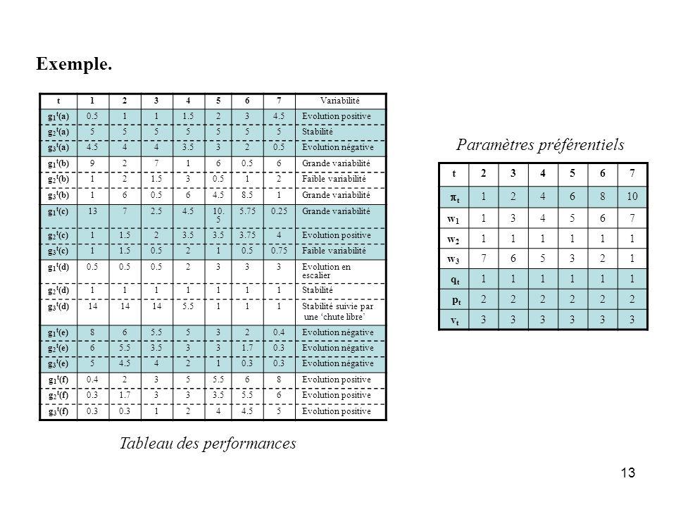 Exemple. Paramètres préférentiels Tableau des performances t 2 3 4 5 6