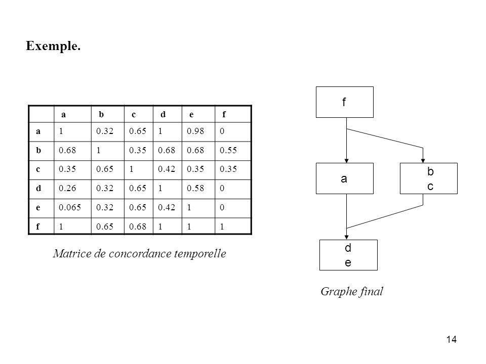 Exemple. f b a c d Matrice de concordance temporelle e Graphe final a