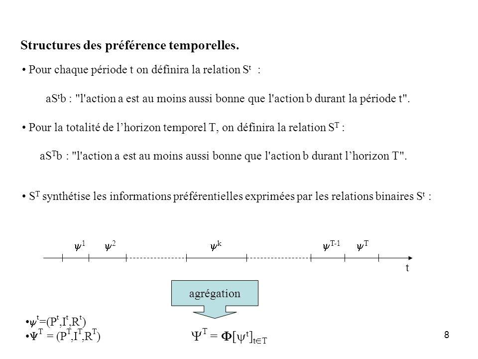 Structures des préférence temporelles.