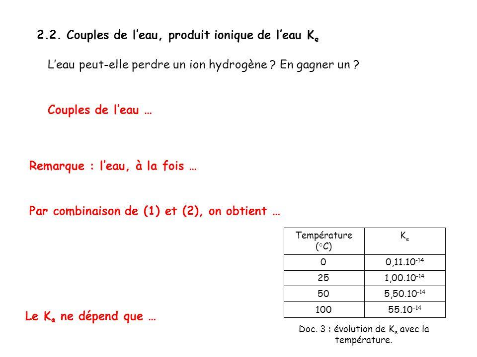 Doc. 3 : évolution de Ke avec la température.