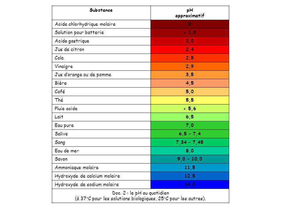(à 37°C pour les solutions biologiques, 25°C pour les autres).