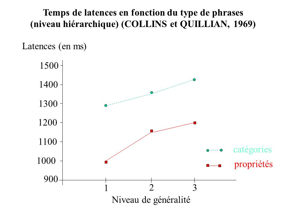 Temps de latences en fonction du type de phrases