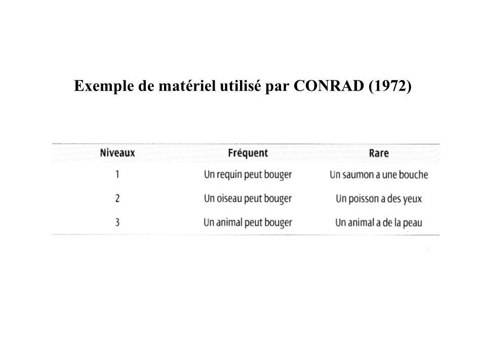 Exemple de matériel utilisé par CONRAD (1972)