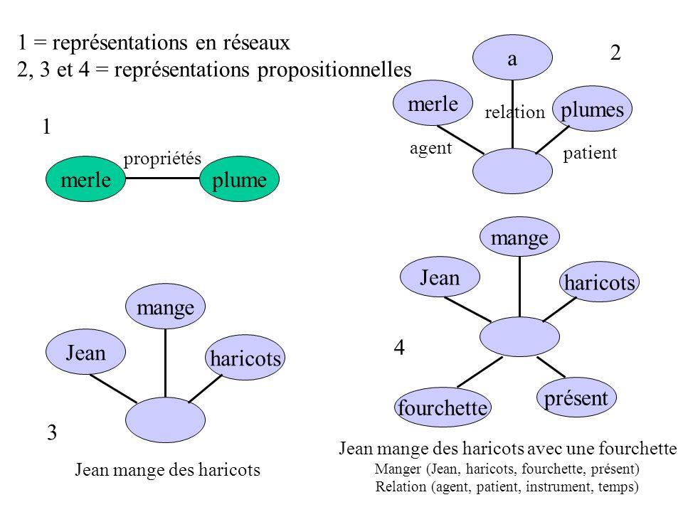 1 = représentations en réseaux